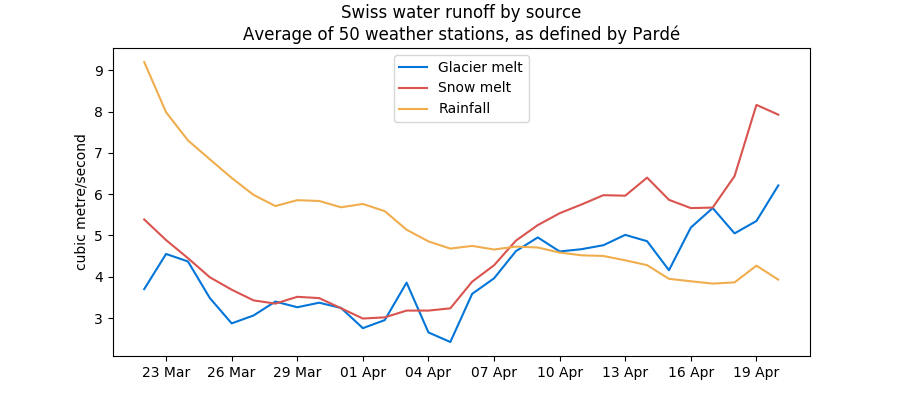 Swiss water runoff by source as of April 2020