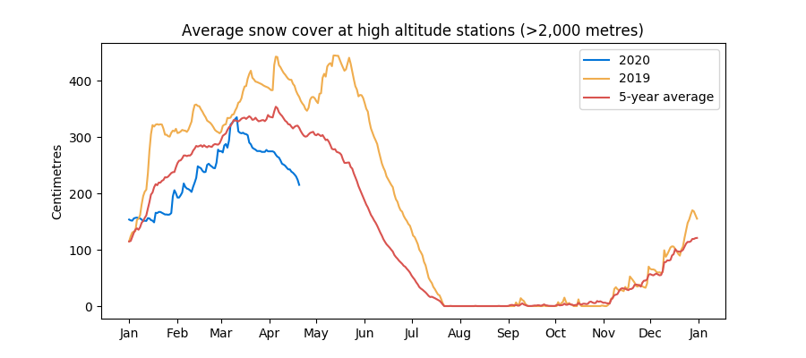 Swiss snow levels as of April 2020
