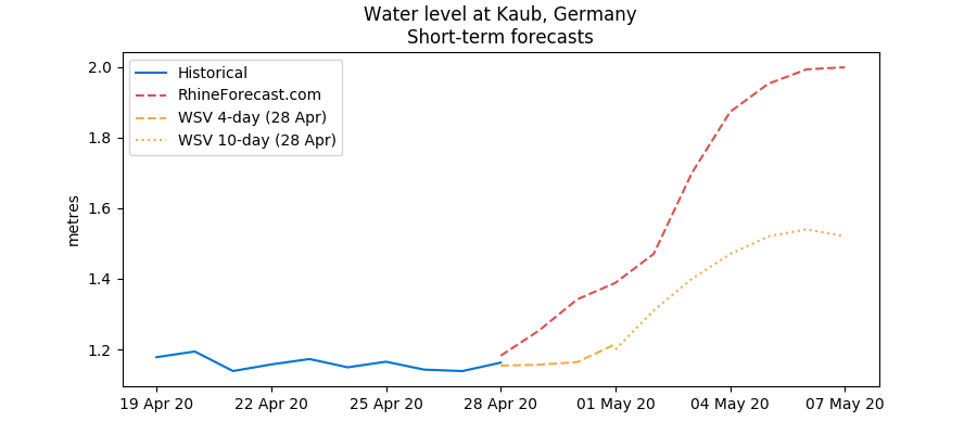 Kaub water level forecasts as of 28 April