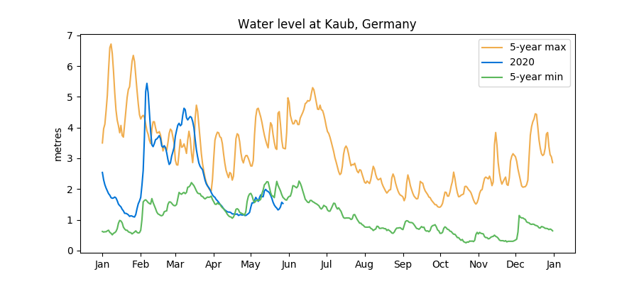 Kaub water level forecasts as of 28 May