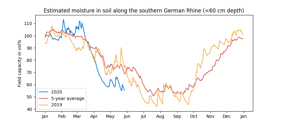 Soil moisture along Rhine as of 28 May