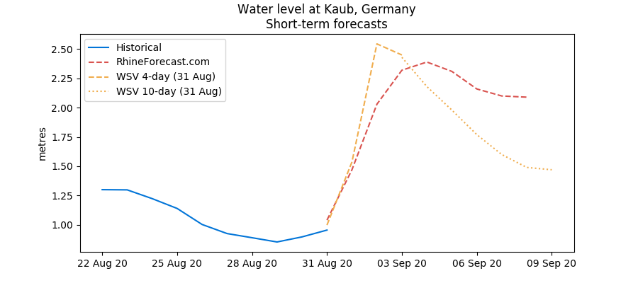 Kaub water level forecasts as of 31 August