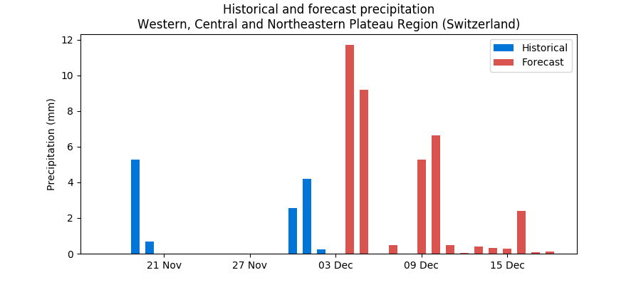 Swiss rain and snow forecasts