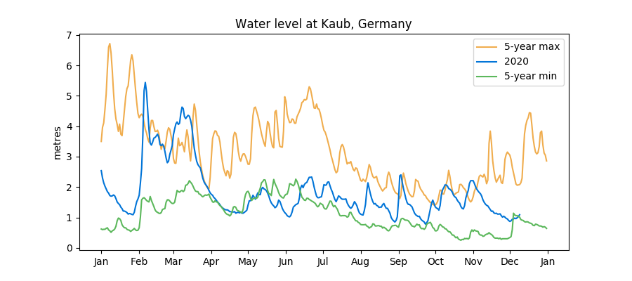 Kaub water levels remain close to their 5-year minimum