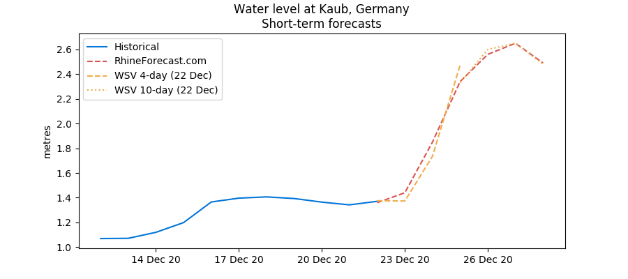 Kaub water levels to rise in late December 2020