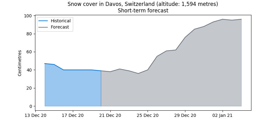 Davos snow levels to rise in late December 2020