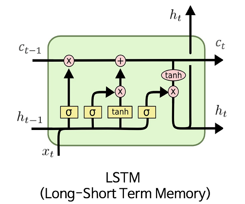 Diagram of a LSTM model